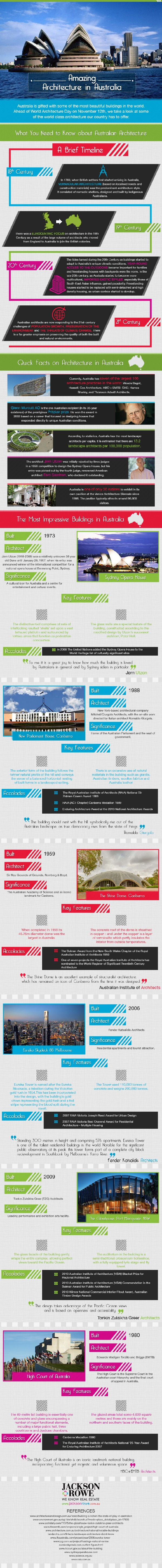 history and highlights of Australian architecture infographic